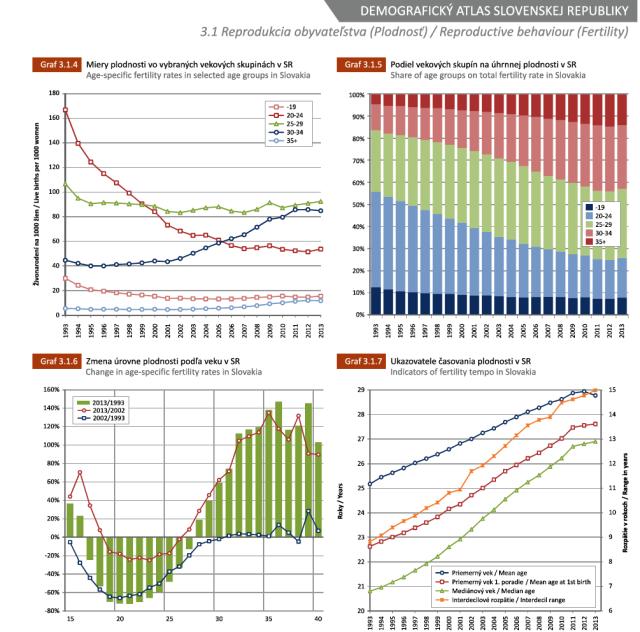 grafy plodnosti v publikácii Demografický atlas Slovenskej republiky, zdroj obrázka: Prírodovedecká fakulta UK v Bratislave